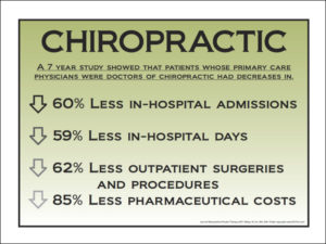 Chiropractic Care helps keep your body working at optimal functionality which in turn corresponds to a significant reduction in healthcare costs!